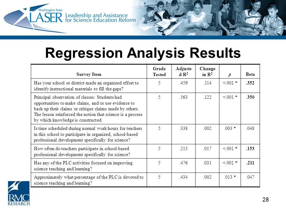 28 Regression Analysis Results Survey Item Grade Tested Adjuste d R 2 Change in R 2 pBeta Has your school or district made an organized effort to identify instructional materials to fill the gaps.