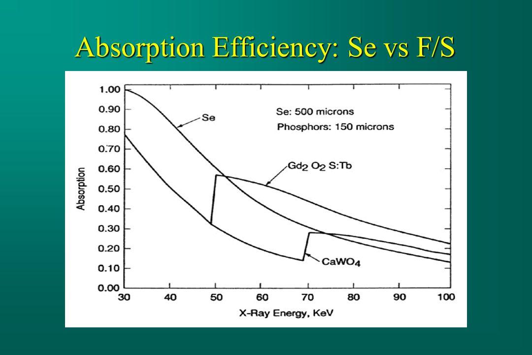 Absorption Efficiency: Se vs F/S