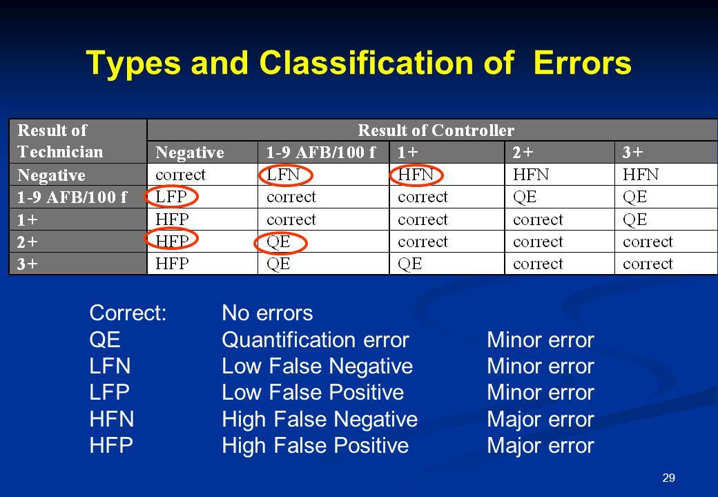 29 Types and Classification of Errors Correct:No errors QEQuantification errorMinor error LFNLow False NegativeMinor error LFPLow False PositiveMinor error HFNHigh False NegativeMajor error HFPHigh False Positive Major error