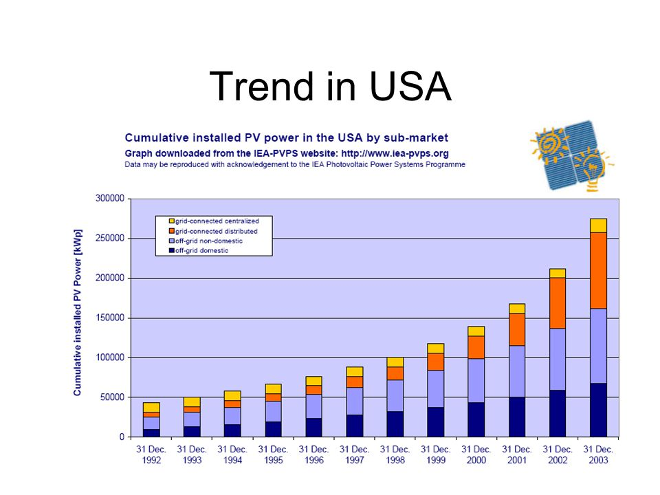 Trend in USA