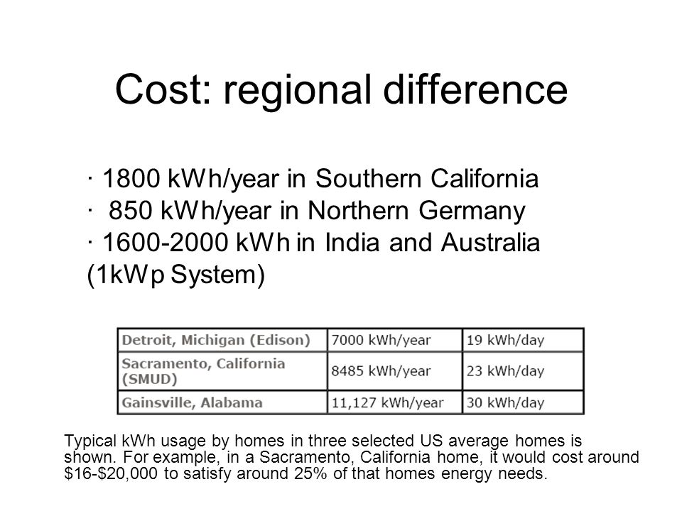 Cost: regional difference · 1800 kWh/year in Southern California · 850 kWh/year in Northern Germany · 1600-2000 kWh in India and Australia (1kWp System) Typical kWh usage by homes in three selected US average homes is shown.