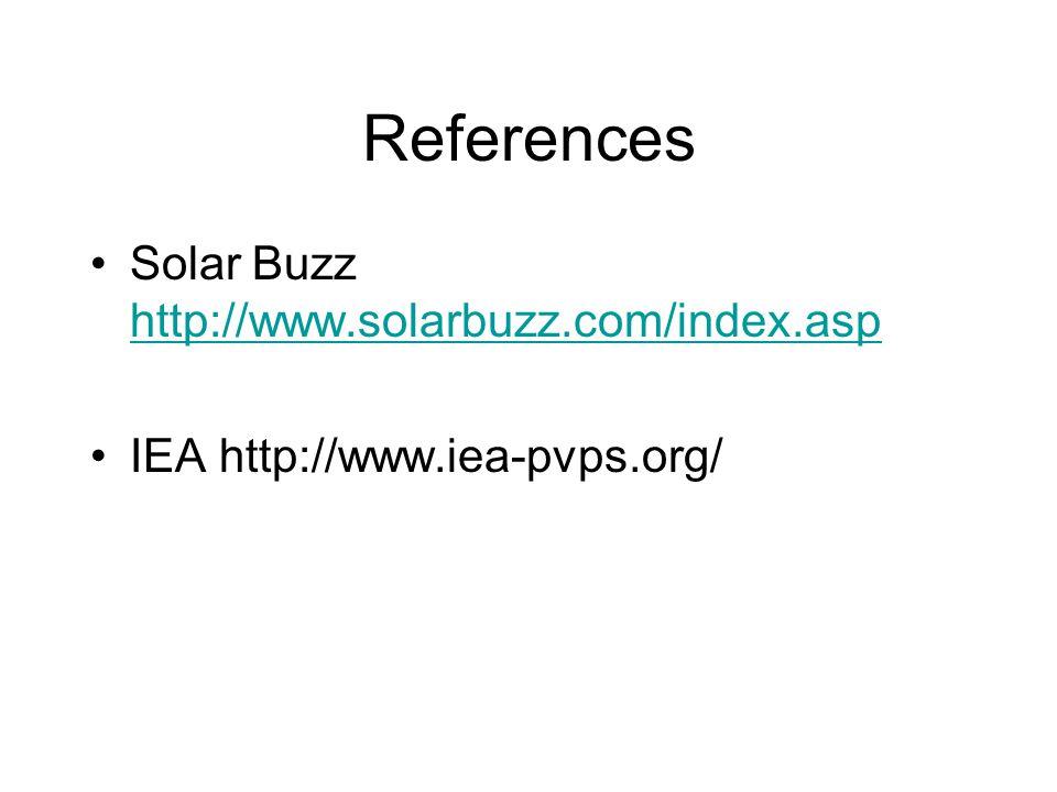 References Solar Buzz http://www.solarbuzz.com/index.asp http://www.solarbuzz.com/index.asp IEA http://www.iea-pvps.org/