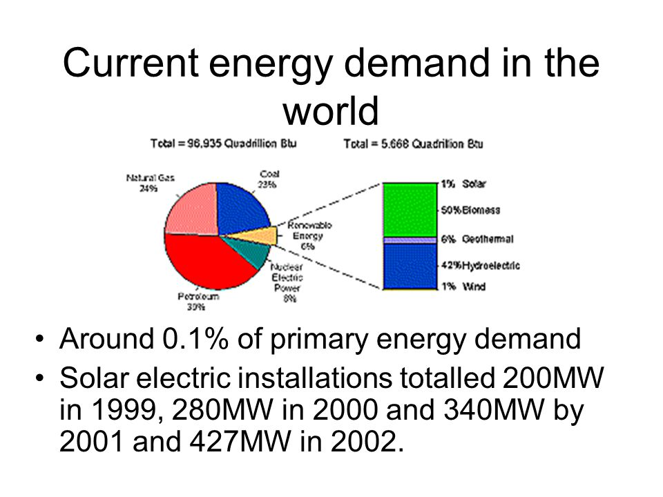 Current energy demand in the world Around 0.1% of primary energy demand Solar electric installations totalled 200MW in 1999, 280MW in 2000 and 340MW by 2001 and 427MW in 2002.