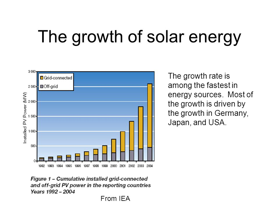 The growth of solar energy The growth rate is among the fastest in energy sources.