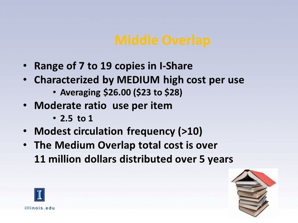 Range of 7 to 19 copies in I-Share Characterized by MEDIUM high cost per use Averaging $26.00 ($23 to $28) Moderate ratio use per item 2.5 to 1 Modest circulation frequency (>10) The Medium Overlap total cost is over 11 million dollars distributed over 5 years Middle Overlap