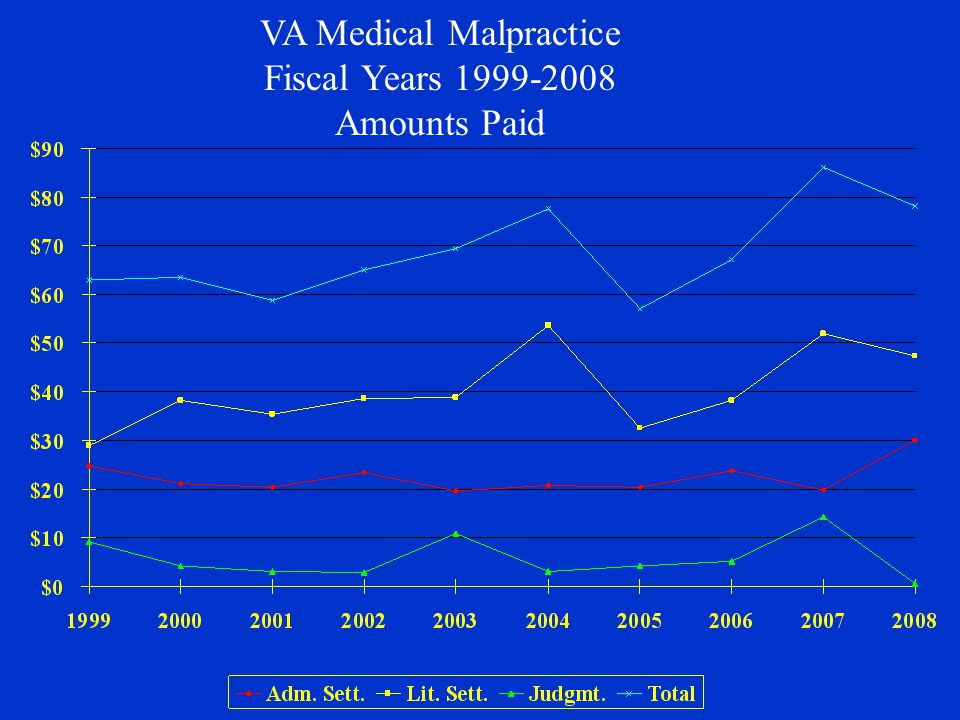 VA Medical Malpractice Fiscal Years 1999-2008 Amounts Paid