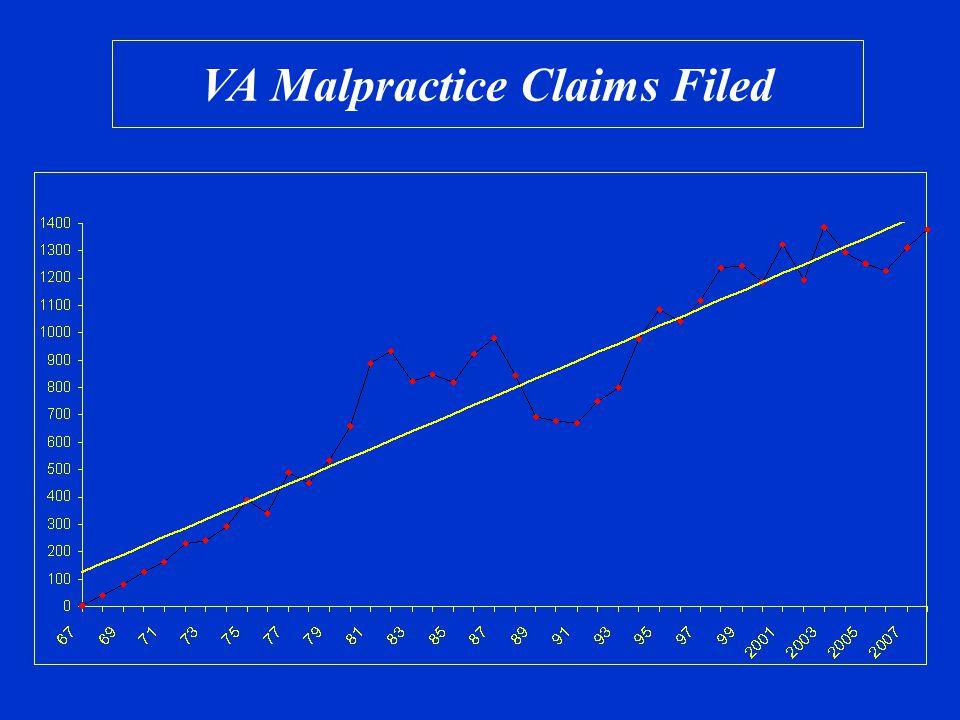 VA Malpractice Claims Filed