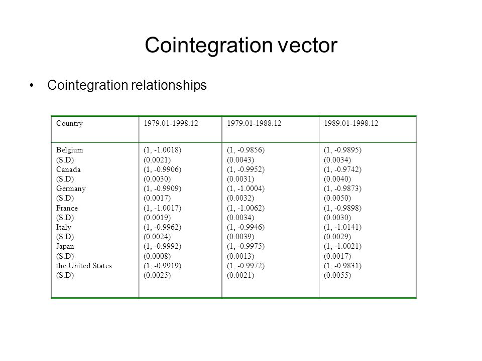 Cointegration vector Cointegration relationships Country Belgium (S.D) Canada (S.D) Germany (S.D) France (S.D) Italy (S.D) Japan (S.D) the United States (S.D) (1, ) (0.0021) (1, ) (0.0030) (1, ) (0.0017) (1, ) (0.0019) (1, ) (0.0024) (1, ) (0.0008) (1, ) (0.0025) (1, ) (0.0043) (1, ) (0.0031) (1, ) (0.0032) (1, ) (0.0034) (1, ) (0.0039) (1, ) (0.0013) (1, ) (0.0021) (1, ) (0.0034) (1, ) (0.0040) (1, ) (0.0050) (1, ) (0.0030) (1, ) (0.0029) (1, ) (0.0017) (1, ) (0.0055)