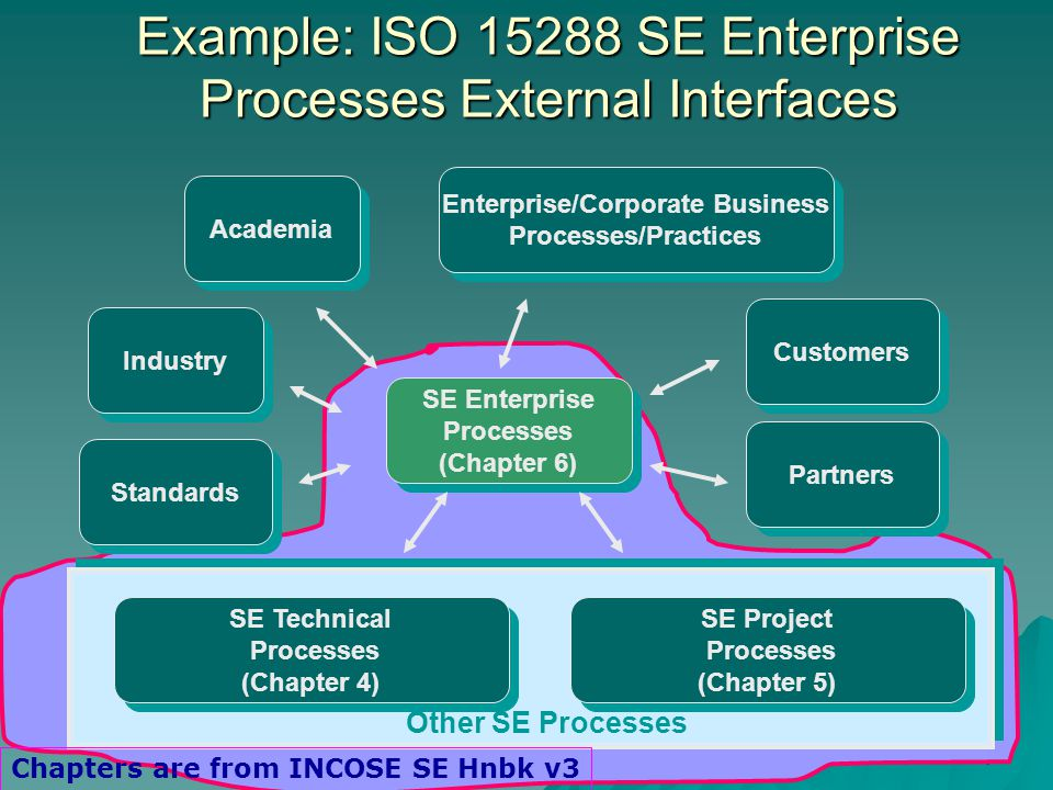 4 Example: ISO SE Enterprise Processes External Interfaces Enterprise/Corporate Business Processes/Practices Enterprise/Corporate Business Processes/Practices Industry SE Enterprise Processes (Chapter 6) SE Enterprise Processes (Chapter 6) SE Technical Processes (Chapter 4) SE Technical Processes (Chapter 4) SE Project Processes (Chapter 5) SE Project Processes (Chapter 5) Standards Academia Customers Other SE Processes Partners Chapters are from INCOSE SE Hnbk v3