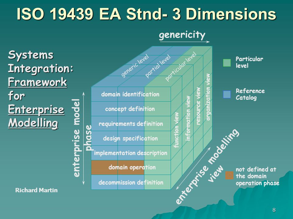 8 ISO EA Stnd- 3 Dimensions requirements definition concept definition implementation description design specification domain operation decommission definition domain identification genericity enterprise modelling view enterprise model phase organization view resource view information view function view partial level particular level generic level Reference Catalog Particular level not defined at the domain operation phase Systems Integration: Framework for Enterprise Modelling Richard Martin
