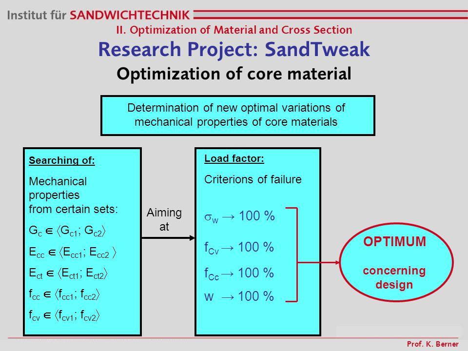 Prof. K. Berner Optimization of core material II. Optimization of Material and Cross Section Research Project: SandTweak Determination of new optimal