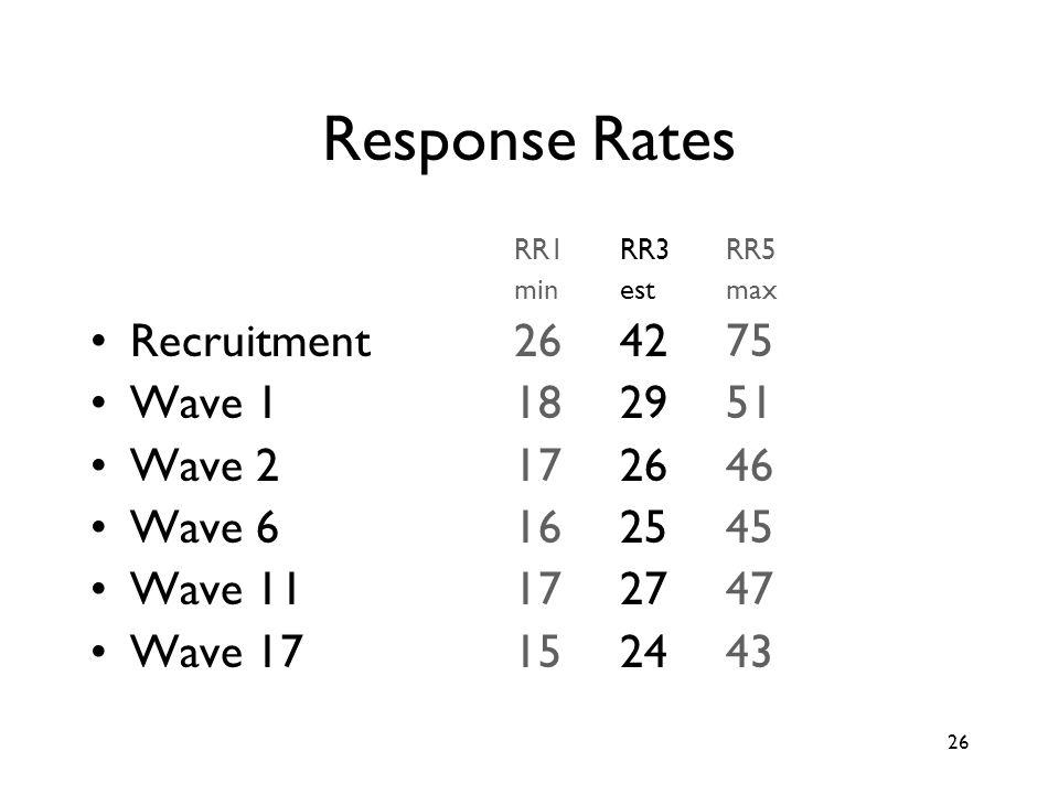 26 Response Rates RR1RR3RR5 minestmax Recruitment 2642 75 Wave 1182951 Wave 2172646 Wave 6162545 Wave 111727 47 Wave 171524 43