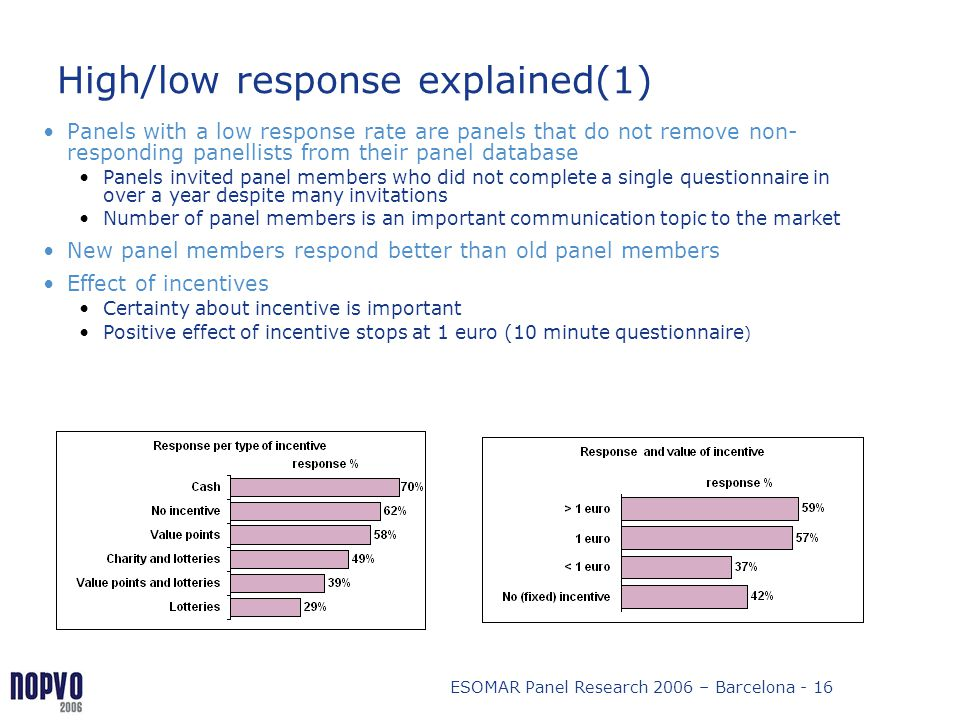 ESOMAR Panel Research 2006 – Barcelona - 16 High/low response explained(1) Panels with a low response rate are panels that do not remove non- respondi
