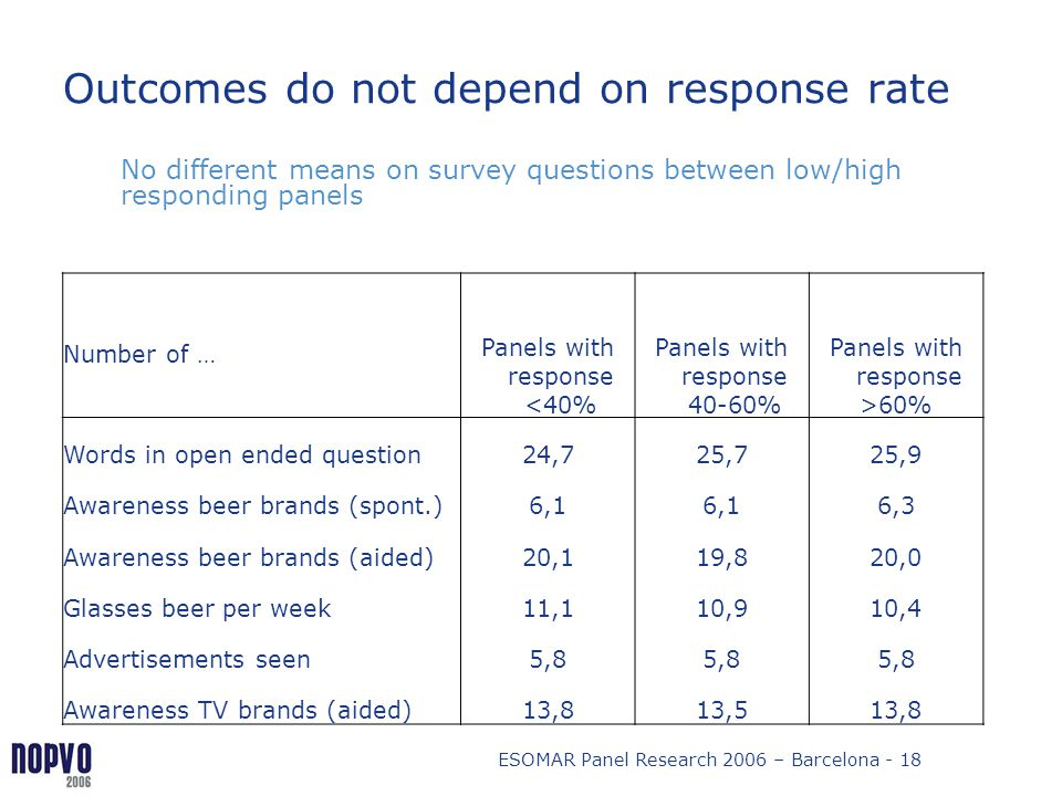 ESOMAR Panel Research 2006 – Barcelona - 18 Outcomes do not depend on response rate Number of … Panels with response <40% Panels with response 40-60%