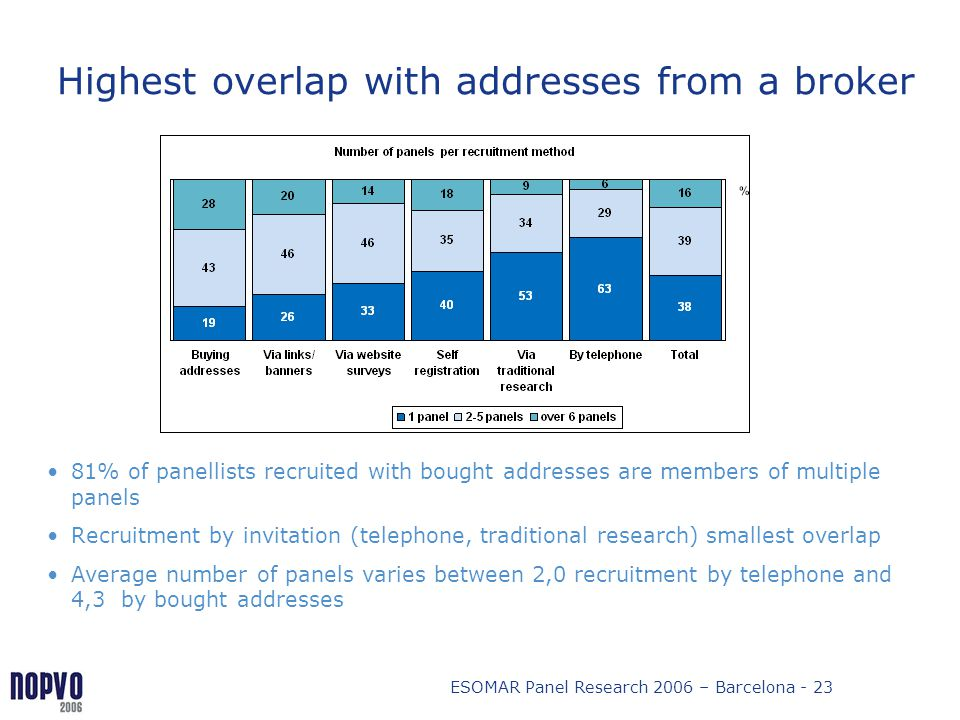 ESOMAR Panel Research 2006 – Barcelona - 23 Highest overlap with addresses from a broker 81% of panellists recruited with bought addresses are members