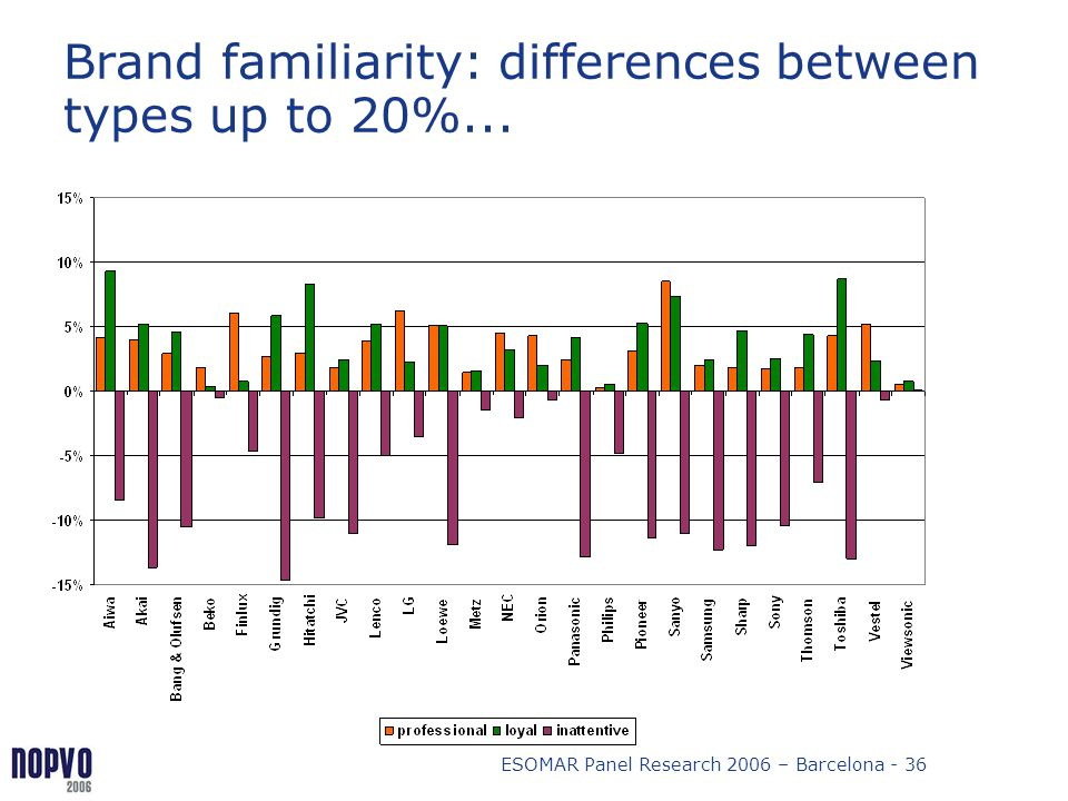 ESOMAR Panel Research 2006 – Barcelona - 36 Brand familiarity: differences between types up to 20%...