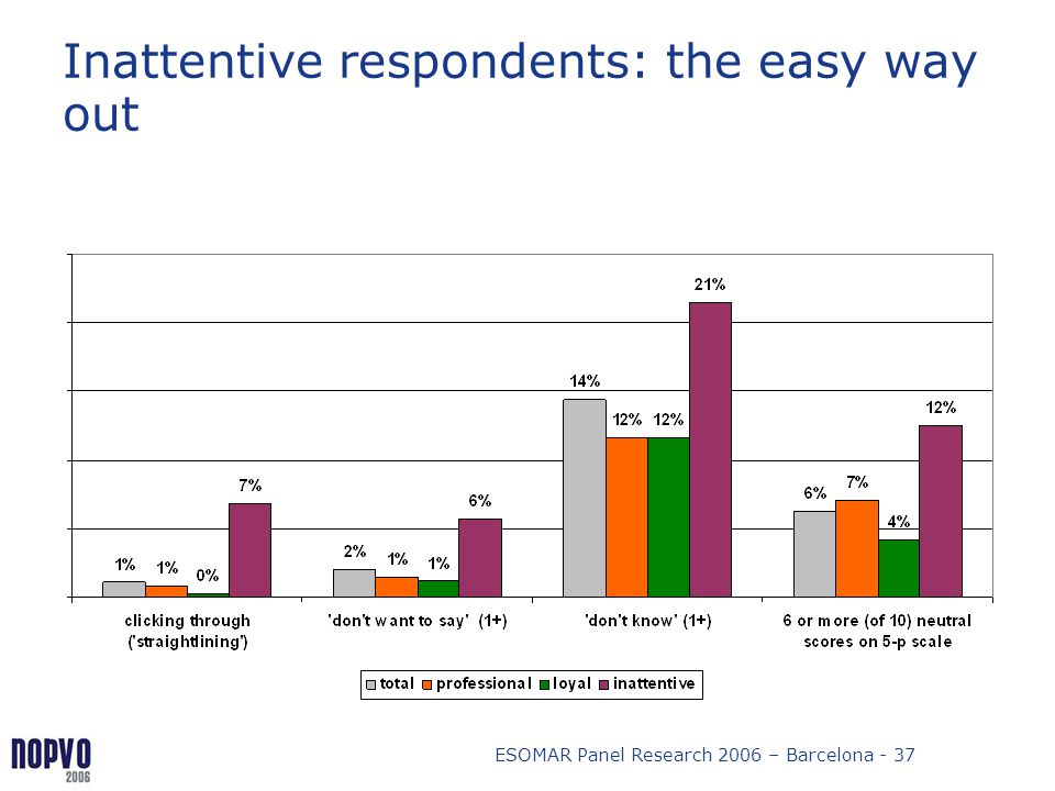 ESOMAR Panel Research 2006 – Barcelona - 37 Inattentive respondents: the easy way out