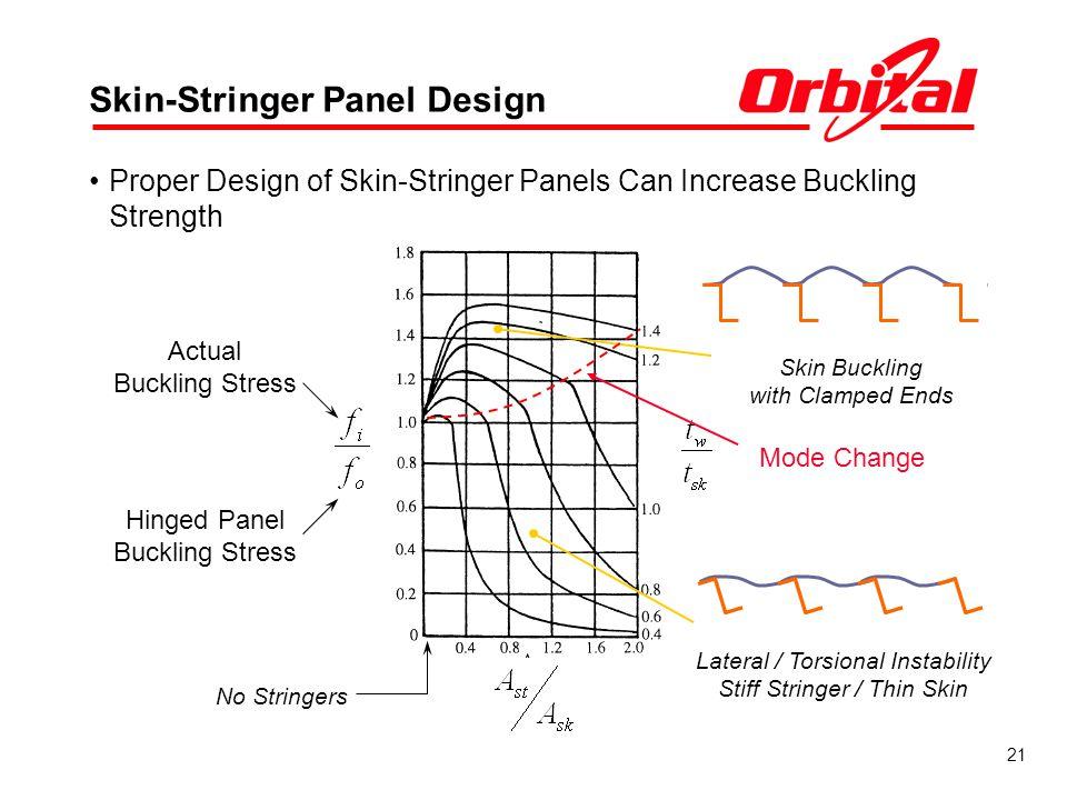 21 Skin-Stringer Panel Design Proper Design of Skin-Stringer Panels Can Increase Buckling Strength No Stringers Actual Buckling Stress Hinged Panel Bu