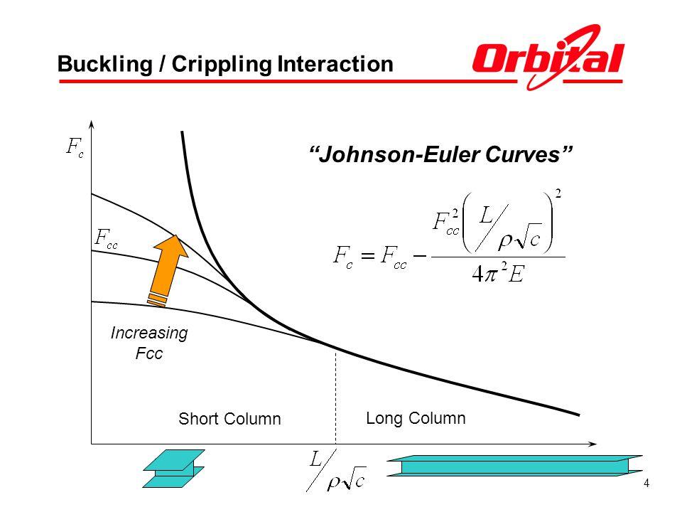 4 Buckling / Crippling Interaction Long Column Short Column Increasing Fcc Johnson-Euler Curves
