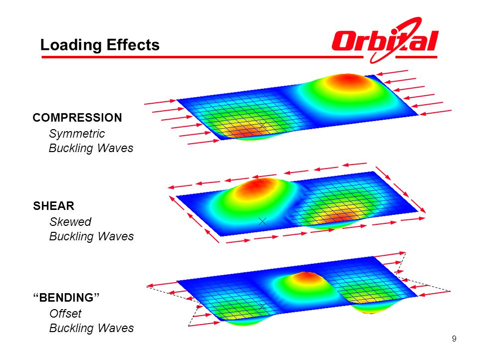 9 Loading Effects COMPRESSION Symmetric Buckling Waves SHEAR Skewed Buckling Waves BENDING Offset Buckling Waves