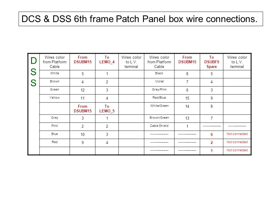 DSSDSS Wires color from Platform Cable 04.21.48.314.1 From DSUBM15Wires color from Platform Cable 04.21.48.314.1 From DSUBM15 White 5 Black 8 Brown 4 Violet 7 Green 12 Grey/Pink 6 Yellow 11 Red/Blue 15 From DSUBM15 White/Green 14 Grey 3 Brown/Green 13 Pink 2 Cable Shield 1 Blue 10 ----------------- Red 9 ----------------- DSS Platform IPP and IPP 6 th frame Cable connections
