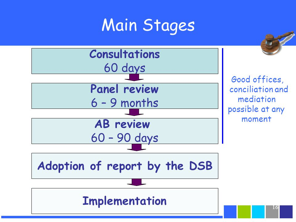 16 Main Stages Good offices, conciliation and mediation possible at any moment Consultations 60 days Panel review 6 – 9 months AB review 60 – 90 days