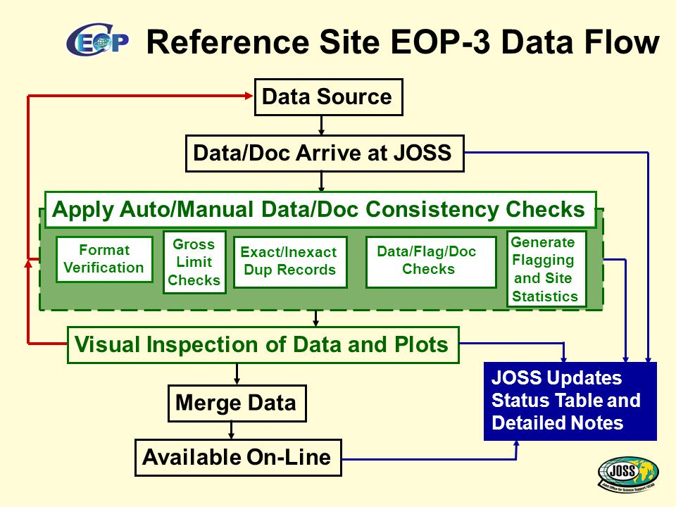 Data Source Data/Doc Arrive at JOSS Visual Inspection of Data and Plots Available On-Line JOSS Updates Status Table and Detailed Notes Reference Site EOP-3 Data Flow Apply Auto/Manual Data/Doc Consistency Checks Format Verification Gross Limit Checks Exact/Inexact Dup Records Data/Flag/Doc Checks Generate Flagging and Site Statistics Merge Data