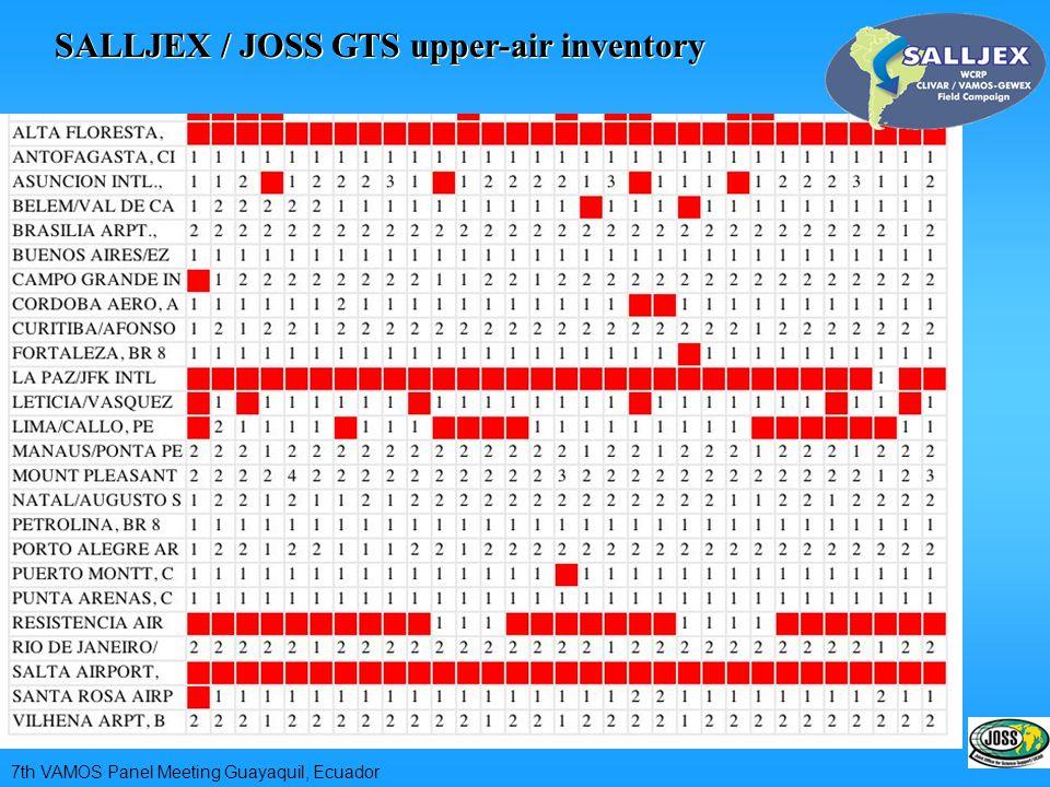 SALLJEX / JOSS GTS upper-air inventory 7th VAMOS Panel Meeting Guayaquil, Ecuador