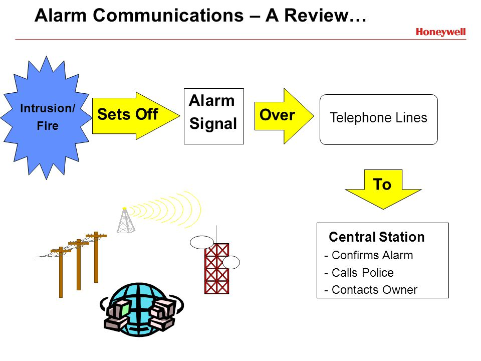 Alarm Communications – A Review… Intrusion/ Fire Sets Off Alarm Signal Central Station - Confirms Alarm - Calls Police - Contacts Owner Over Telephone