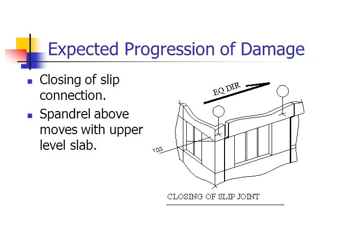 Expected Progression of Damage Closing of slip connection.