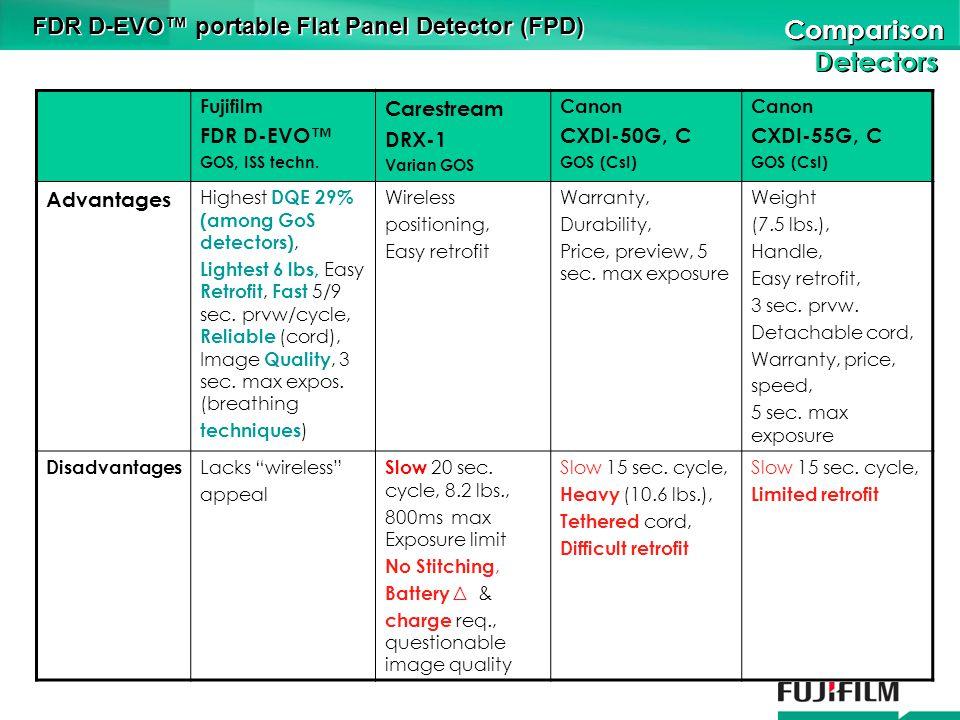 Comparison Detectors Comparison Detectors FDR D-EVO portable Flat Panel Detector (FPD) Fujifilm FDR D-EVO GOS, ISS techn.