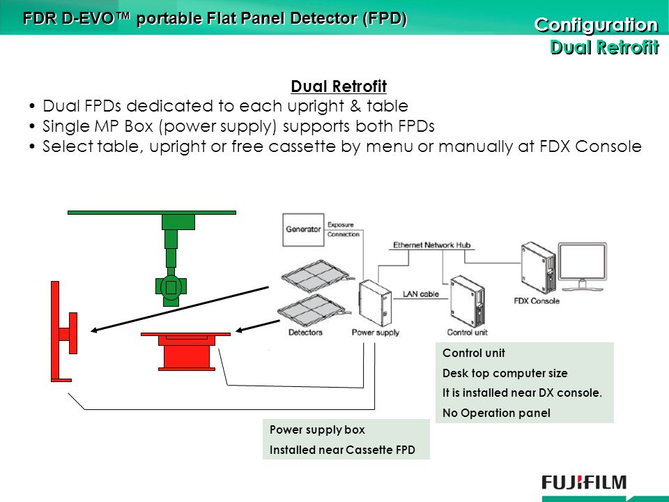 Configuration Dual Retrofit Configuration Dual Retrofit FDR D-EVO portable Flat Panel Detector (FPD) Dual Retrofit Dual FPDs dedicated to each upright & table Single MP Box (power supply) supports both FPDs Select table, upright or free cassette by menu or manually at FDX Console Control unit Desk top computer size It is installed near DX console.