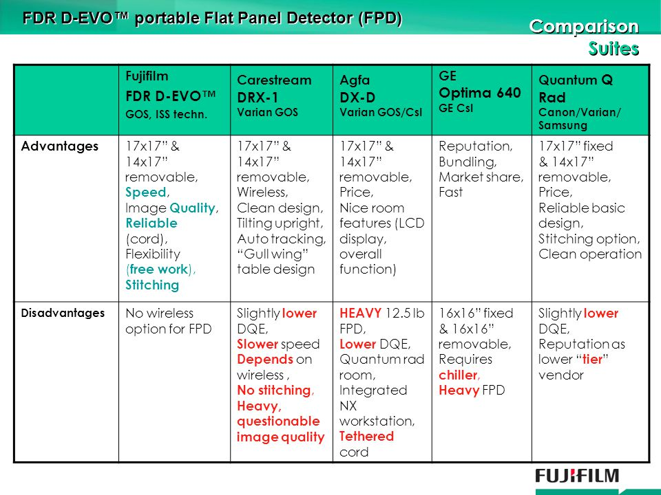 Fujifilm FDR D-EVO GOS, ISS techn.