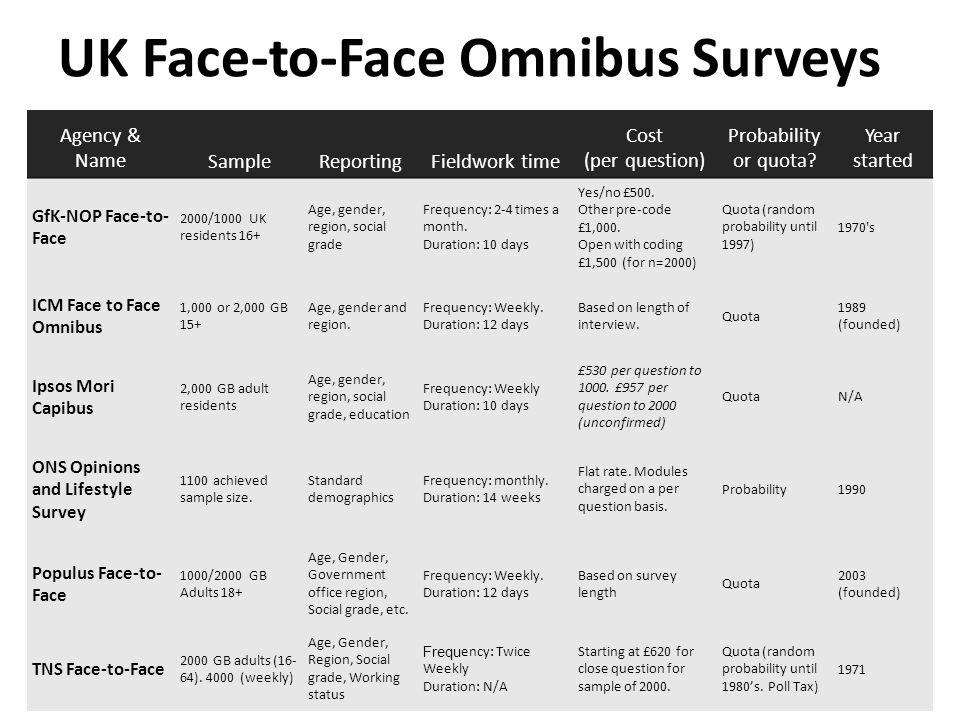 Telephone omnibus studies Innovation from F2F – Faster, cheaper alternative – Starting in the 1980s Representative of telephone owning households – Landline vs.