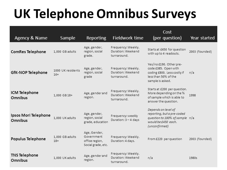Web omnibus surveys Starting in the 2000s Non-probability is industry standard – ABS recruitment (i.e.