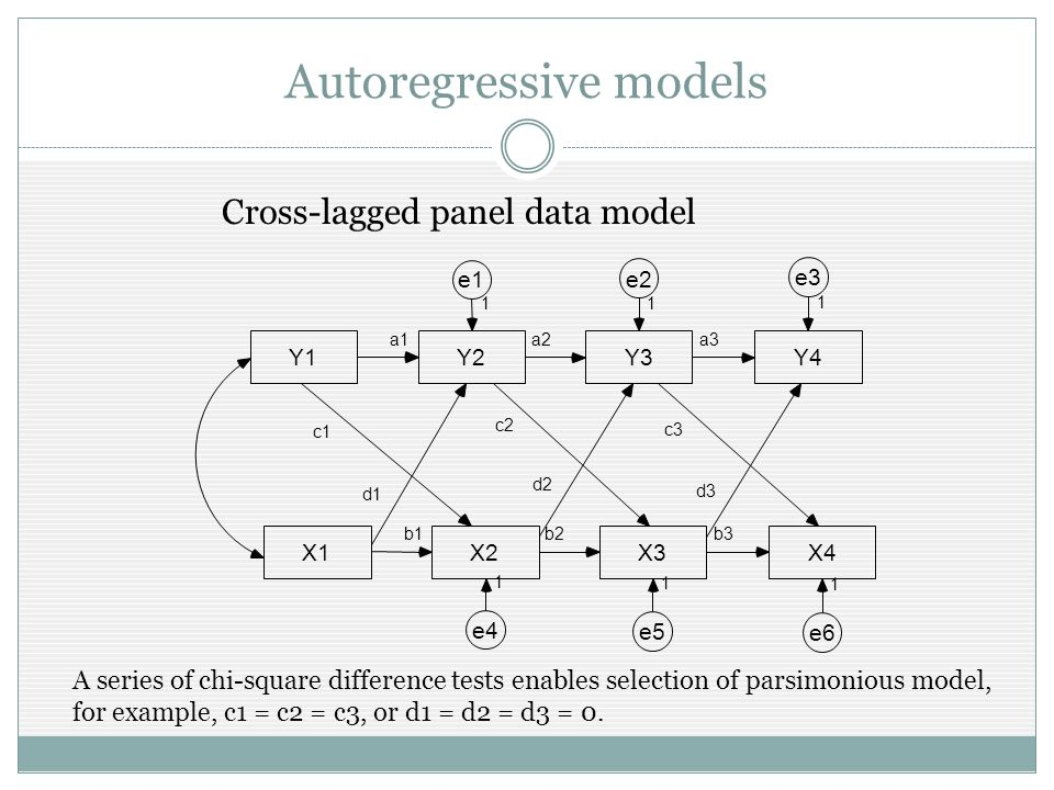 Autoregressive models Cross-lagged panel data model A series of chi-square difference tests enables selection of parsimonious model, for example, c1 = c2 = c3, or d1 = d2 = d3 = 0.