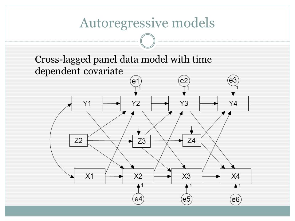 Autoregressive models Cross-lagged panel data model with time dependent covariate Y1Y2Y3Y4 e1 1 e2 1 e3 1 X1X2X3X4 e4 e5 e6 1 11 Z2 Z3 Z4