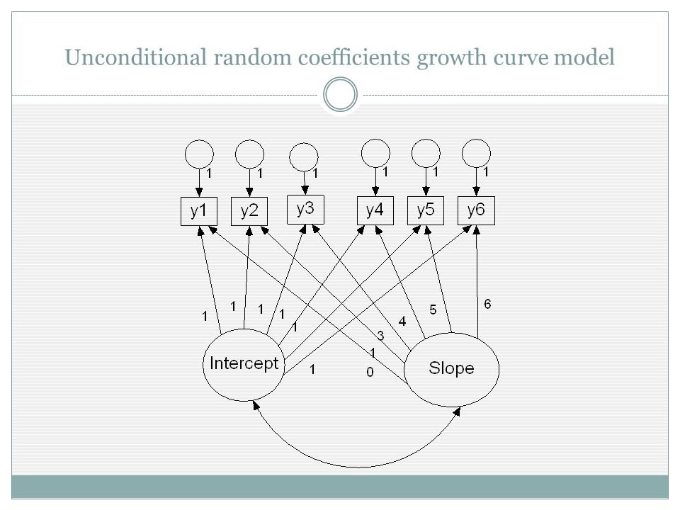 Unconditional random coefficients growth curve model