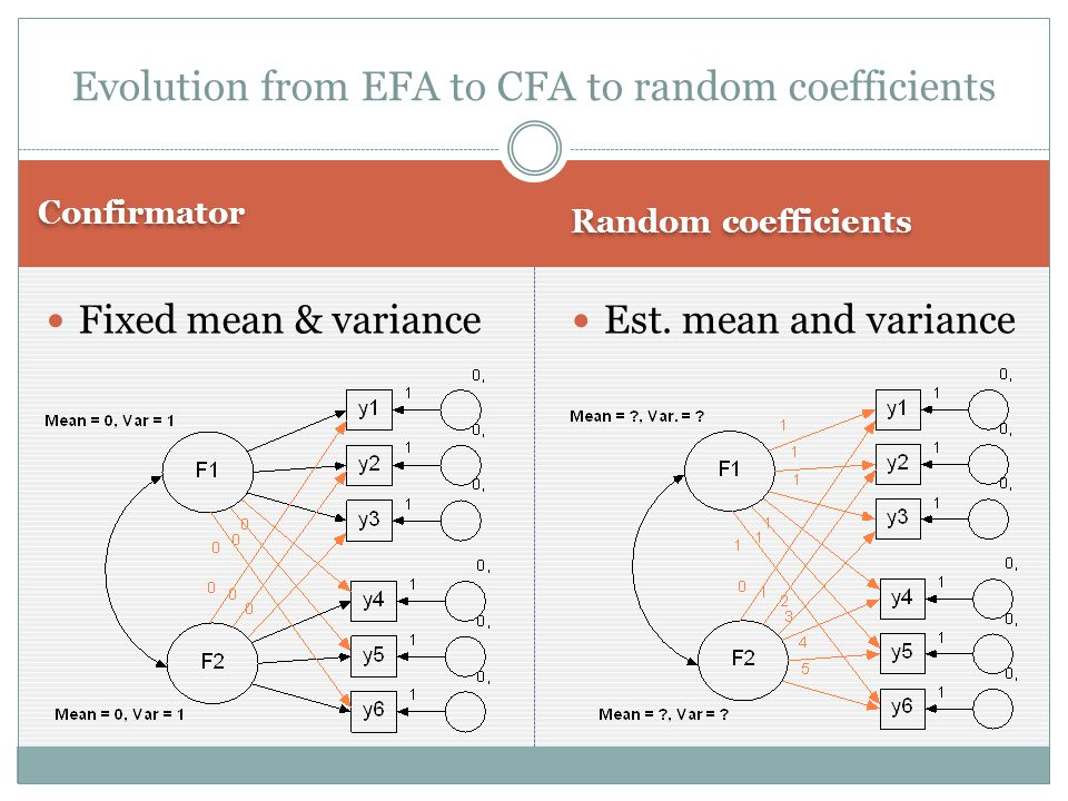 Confirmator Random coefficients Fixed mean & variance Est.