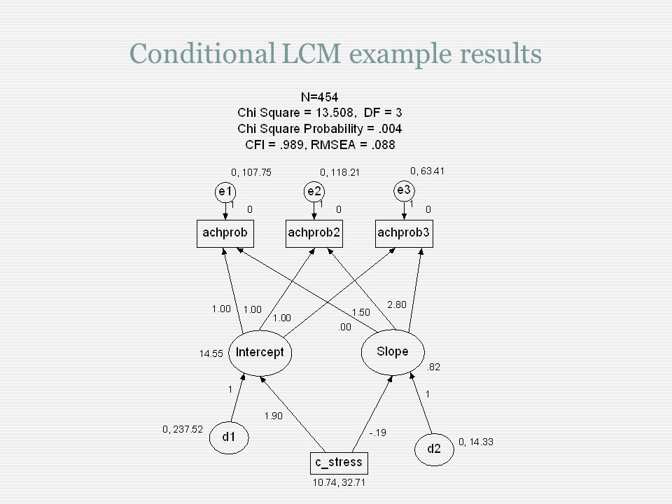 Conditional LCM example results