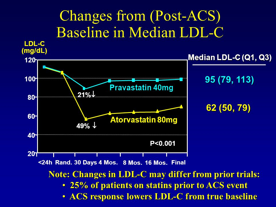 Changes from (Post-ACS) Baseline in Median LDL-C Note: Changes in LDL-C may differ from prior trials: 25% of patients on statins prior to ACS event 25
