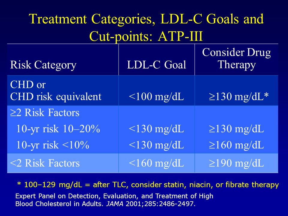 Expert Panel on Detection, Evaluation, and Treatment of High Blood Cholesterol in Adults. JAMA 2001;285:2486-2497. Treatment Categories, LDL-C Goals a