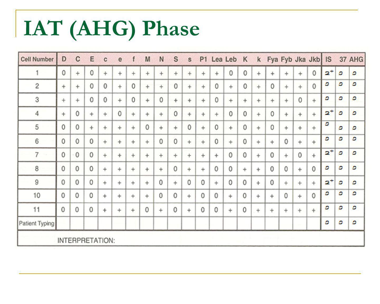 IAT (AHG) Phase
