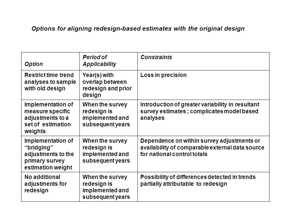 Options for aligning redesign-based estimates with the original design Option Period of Applicability Constraints Restrict time trend analyses to sample with old design Year(s) with overlap between redesign and prior design Loss in precision Implementation of measure specific adjustments to a set of estimation weights When the survey redesign is implemented and subsequent years Introduction of greater variability in resultant survey estimates ; complicates model based analyses Implementation of bridging adjustments to the primary survey estimation weight When the survey redesign is implemented and subsequent years Dependence on within survey adjustments or availability of comparable external data source for national control totals No additional adjustments for redesign When the survey redesign is implemented and subsequent years Possibility of differences detected in trends partially attributable to redesign