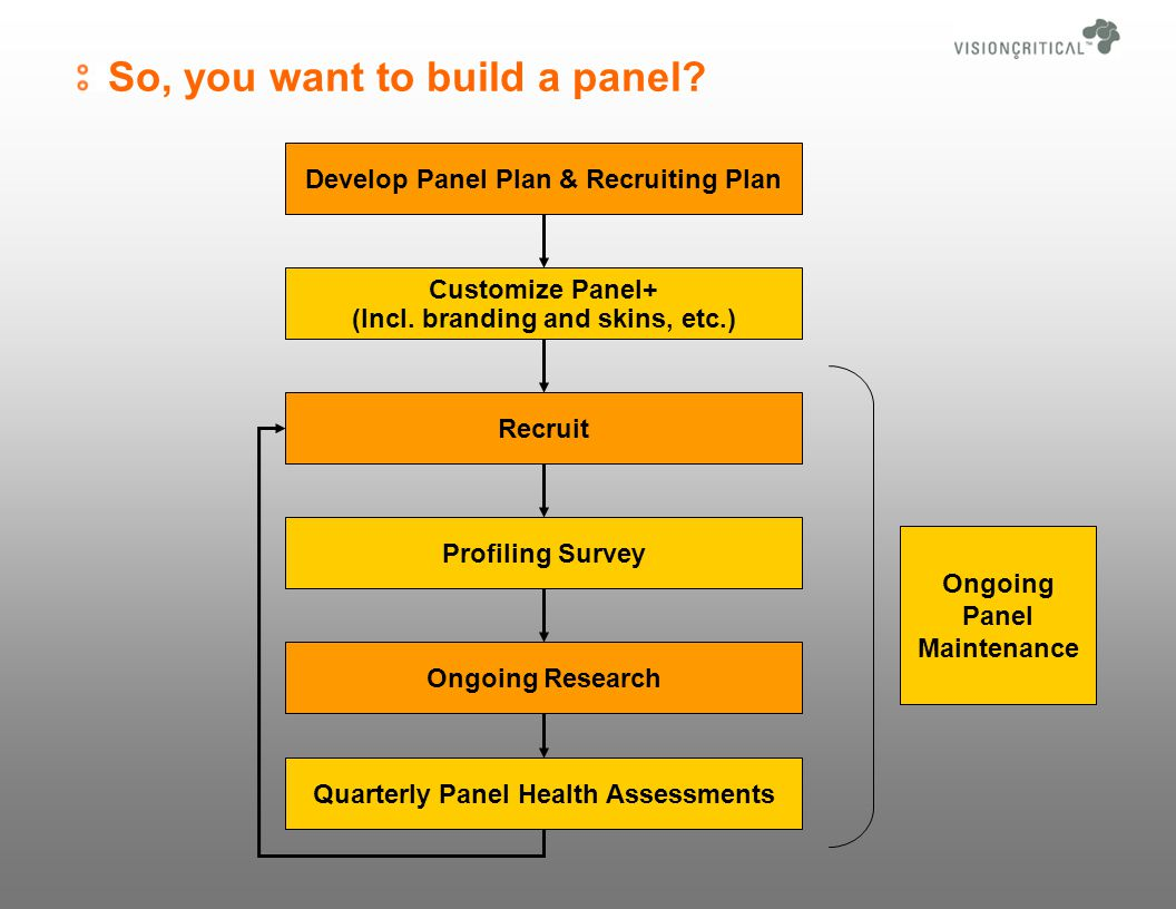 So, you want to build a panel.