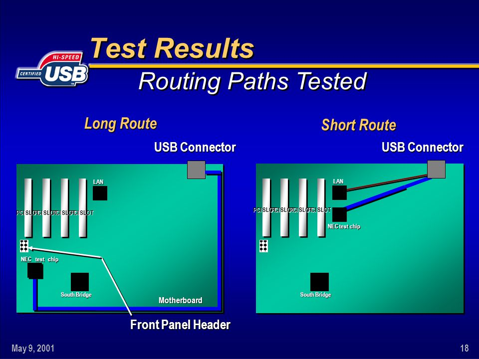 May 9, 200118 Routing Paths Tested USB Connector Motherboard PCI SLOT LAN South Bridge NECtest chip chip Long Route Front Panel Header Test Results Motherboard PCI SLOT LAN South Bridge USB Connector Short Route NEC test chip