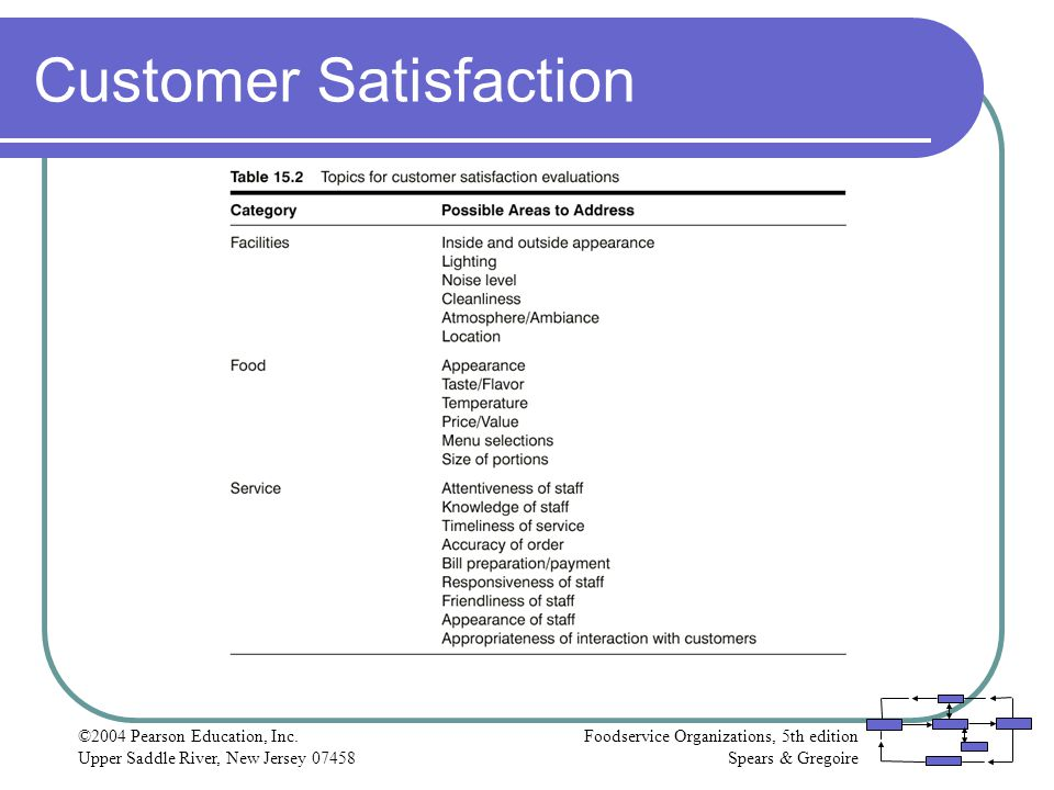 Foodservice Organizations, 5th edition Spears & Gregoire ©2004 Pearson Education, Inc. Upper Saddle River, New Jersey 07458 Customer Satisfaction