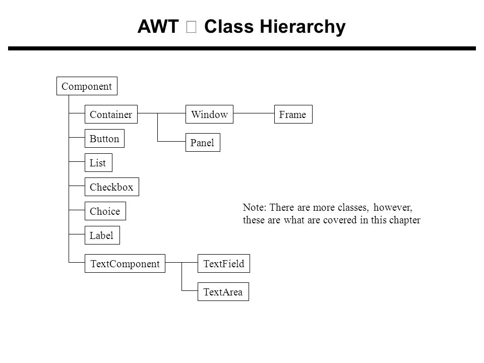 AWT – Class Hierarchy Panel Button Checkbox Choice Label List Component ContainerFrameWindow TextAreaTextFieldTextComponent Note: There are more class