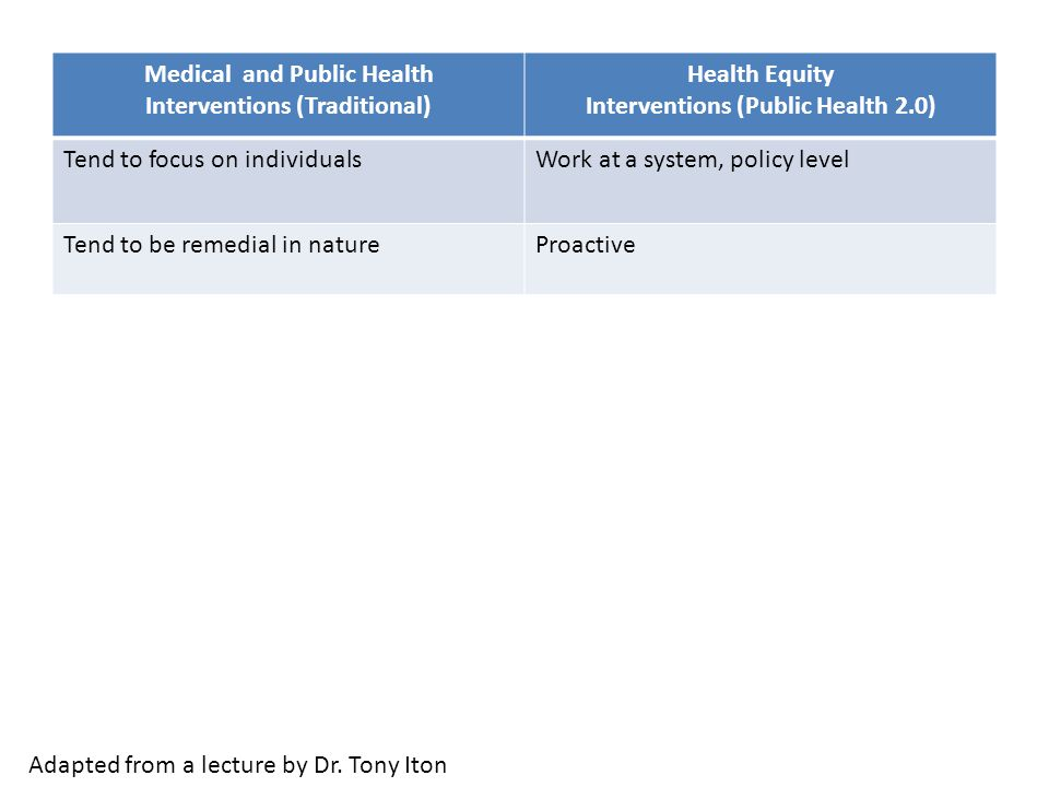 Medical and Public Health Interventions (Traditional) Health Equity Interventions (Public Health 2.0) Tend to focus on individualsWork at a system, policy level Tend to be remedial in natureProactive Adapted from a lecture by Dr.