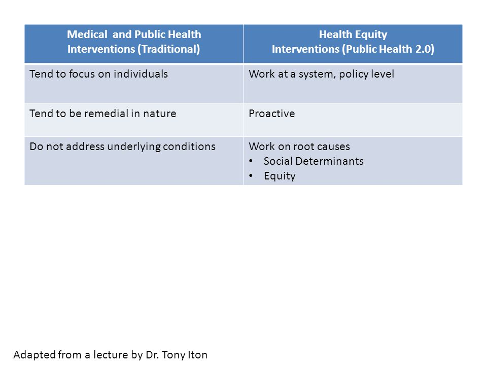 Medical and Public Health Interventions (Traditional) Health Equity Interventions (Public Health 2.0) Tend to focus on individualsWork at a system, policy level Tend to be remedial in natureProactive Do not address underlying conditionsWork on root causes Social Determinants Equity Adapted from a lecture by Dr.